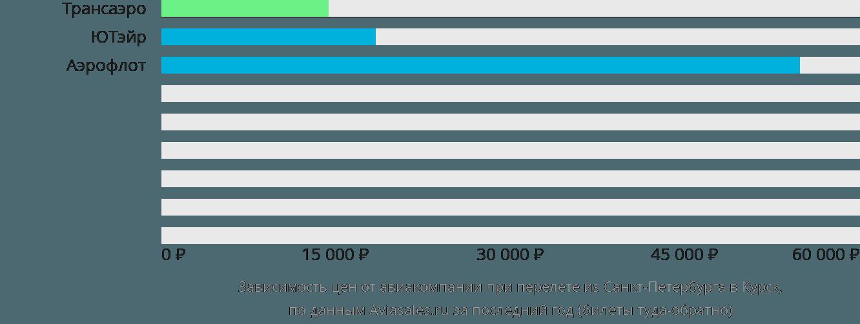 Динамика цен в зависимости от авиакомпании, совершающей перелет из Санкт-Петербурга в Курск