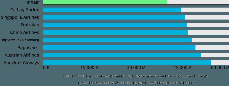 Динамика цен в зависимости от авиакомпании, совершающей перелет из Санкт-Петербурга на Самуи