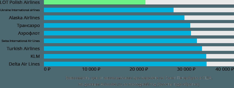 Динамика цен в зависимости от авиакомпании, совершающей перелёт из Санкт-Петербурга в США