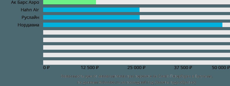 Динамика цен в зависимости от авиакомпании, совершающей перелет из Санкт-Петербурга в Бугульму