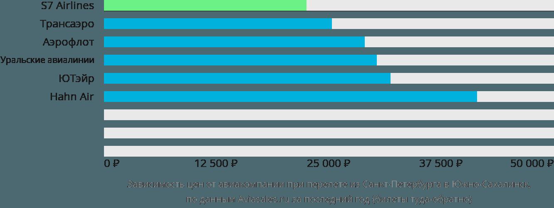 Динамика цен в зависимости от авиакомпании, совершающей перелет из Санкт-Петербурга в Южно-Сахалинск