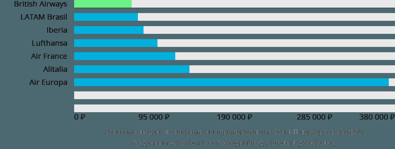 Динамика цен в зависимости от авиакомпании, совершающей перелет из Санкт-Петербурга в Уругвай
