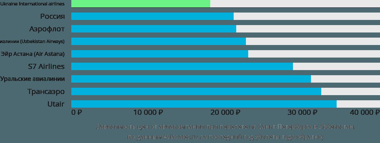Динамика цен в зависимости от авиакомпании, совершающей перелет из Санкт-Петербурга в Узбекистан