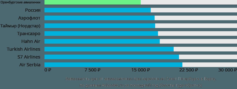 Динамика цен в зависимости от авиакомпании, совершающей перелет из Санкт-Петербурга в Варну