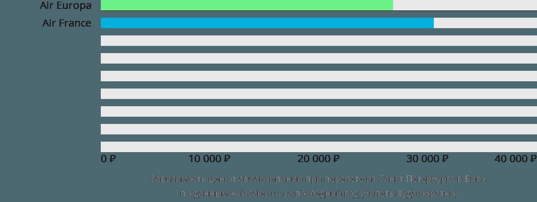 Динамика цен в зависимости от авиакомпании, совершающей перелет из Санкт-Петербурга в Виго