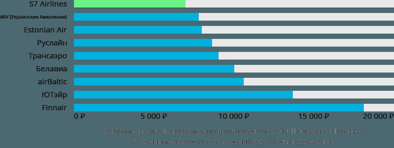 Динамика цен в зависимости от авиакомпании, совершающей перелет из Санкт-Петербурга в Вильнюс