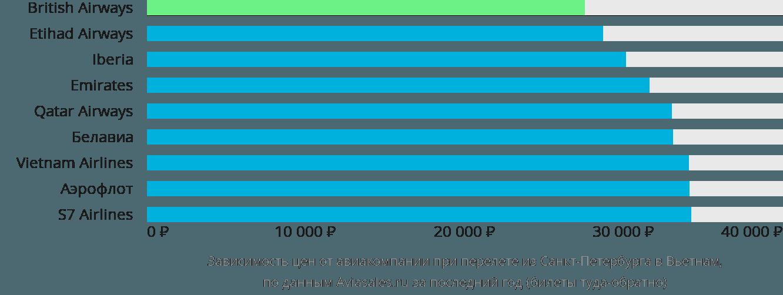 Динамика цен в зависимости от авиакомпании, совершающей перелет из Санкт-Петербурга в Вьетнам