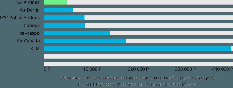 Динамика цен в зависимости от авиакомпании, совершающей перелет из Санкт-Петербурга в Варадеро