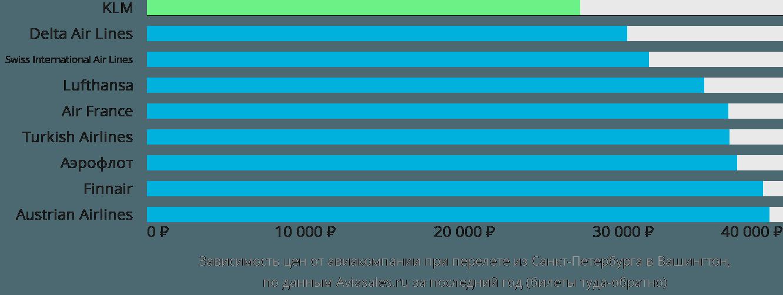 Динамика цен в зависимости от авиакомпании, совершающей перелет из Санкт-Петербурга в Вашингтон