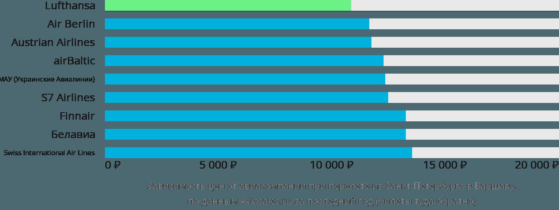 Динамика цен в зависимости от авиакомпании, совершающей перелет из Санкт-Петербурга в Варшаву
