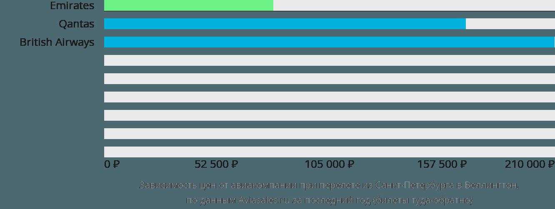 Динамика цен в зависимости от авиакомпании, совершающей перелет из Санкт-Петербурга в Веллингтон