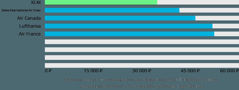Динамика цен в зависимости от авиакомпании, совершающей перелет из Санкт-Петербурга в Оттаву