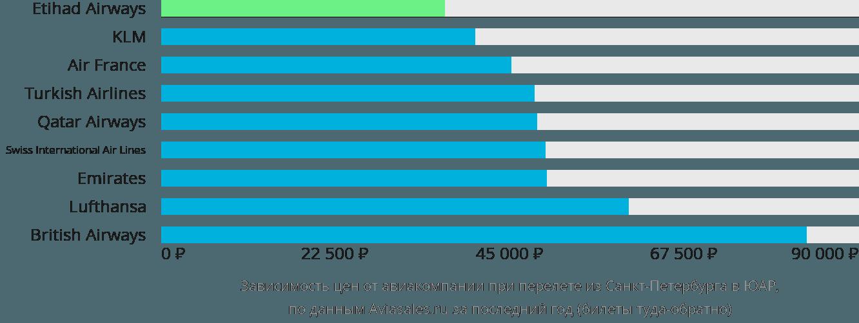 Динамика цен в зависимости от авиакомпании, совершающей перелёт из Санкт-Петербурга в ЮАР