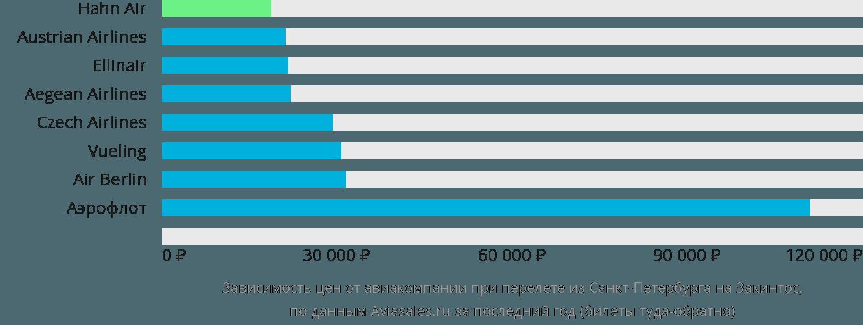 Динамика цен в зависимости от авиакомпании, совершающей перелет из Санкт-Петербурга на Закинтос