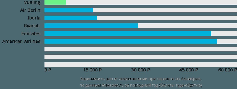 Динамика цен в зависимости от авиакомпании, совершающей перелет из Альмерии