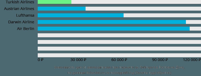 Динамика цен в зависимости от авиакомпании, совершающей перелет из Лейпцига в Ростов-на-Дону