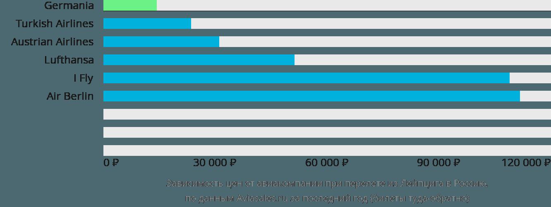 Динамика цен в зависимости от авиакомпании, совершающей перелёт из Лейпцига в Россию