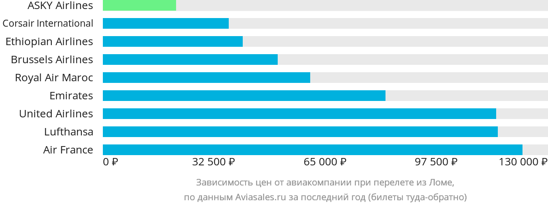 Динамика цен в зависимости от авиакомпании, совершающей перелет из Ломе