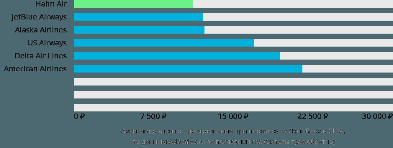 Динамика цен в зависимости от авиакомпании, совершающей перелет из Лонг-Бича в США