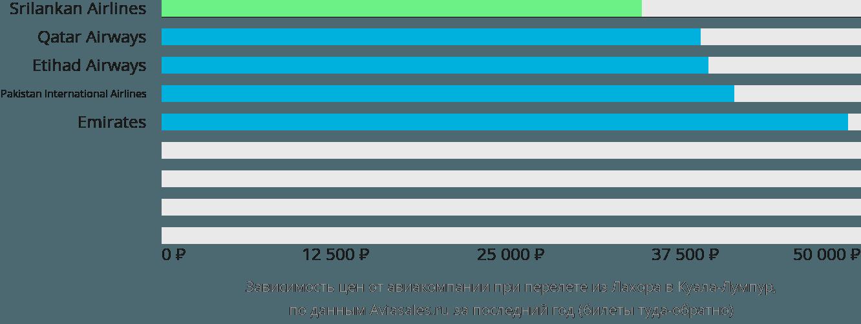 Динамика цен в зависимости от авиакомпании, совершающей перелет из Лахора в Куала-Лумпур