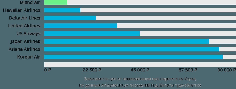 Динамика цен в зависимости от авиакомпании, совершающей перелет из Кауаи