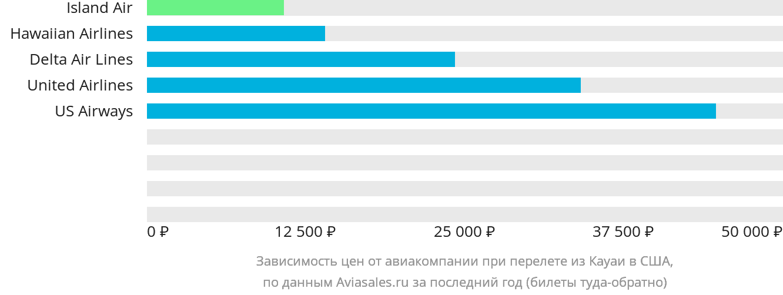 Динамика цен в зависимости от авиакомпании, совершающей перелёт из Кауаи в США
