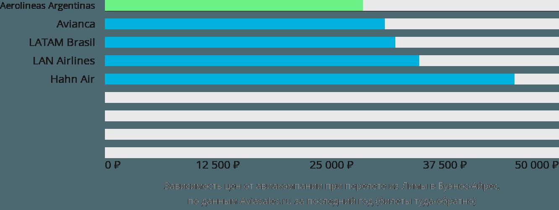 Динамика цен в зависимости от авиакомпании, совершающей перелет из Лимы в Буэнос-Айрес