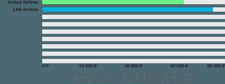 Динамика цен в зависимости от авиакомпании, совершающей перелет из Лимы в Хьюстон