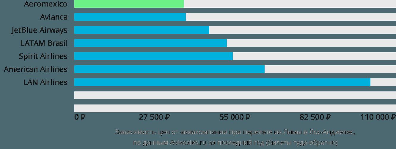 Динамика цен в зависимости от авиакомпании, совершающей перелет из Лимы в Лос-Анджелес