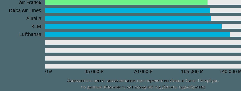 Динамика цен в зависимости от авиакомпании, совершающей перелет из Лимы в Санкт-Петербург