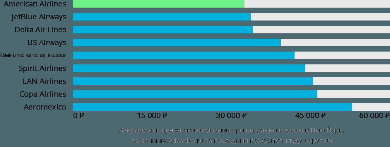 Динамика цен в зависимости от авиакомпании, совершающей перелет из Лимы в Нью-Йорк