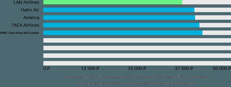 Динамика цен в зависимости от авиакомпании, совершающей перелет из Лимы в Рио-де-Жанейро