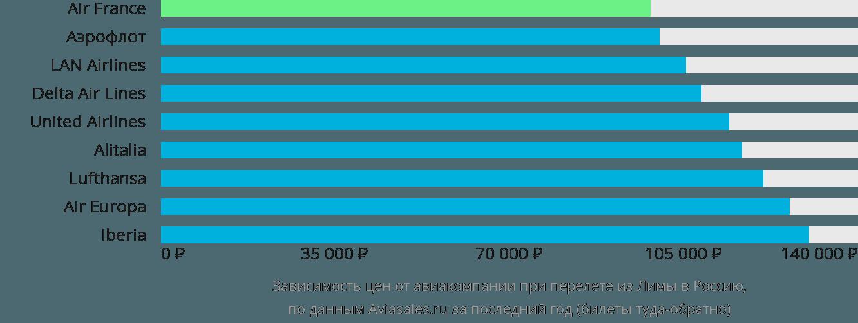 Динамика цен в зависимости от авиакомпании, совершающей перелёт из Лимы в Россию
