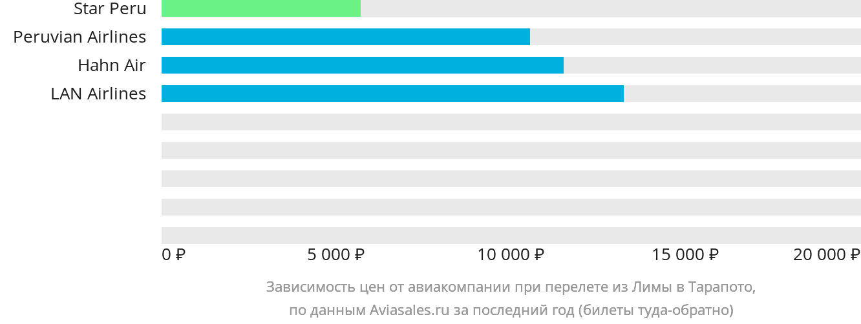 Динамика цен в зависимости от авиакомпании, совершающей перелет из Лимы в Тарапото