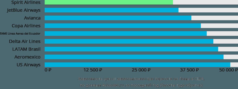 Динамика цен в зависимости от авиакомпании, совершающей перелет из Лимы в США