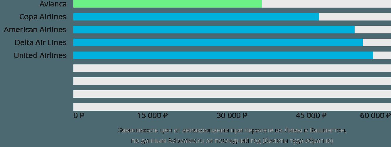Динамика цен в зависимости от авиакомпании, совершающей перелет из Лимы в Вашингтон