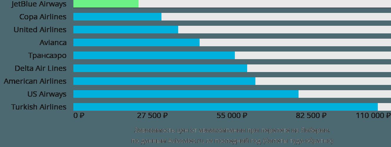 Динамика цен в зависимости от авиакомпании, совершающей перелет из Либерии
