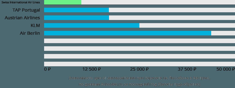 Динамика цен в зависимости от авиакомпании, совершающей перелет из Лиссабона в Австрию