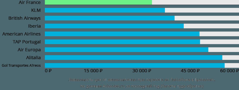 Динамика цен в зависимости от авиакомпании, совершающей перелёт из Лиссабона в Бразилию
