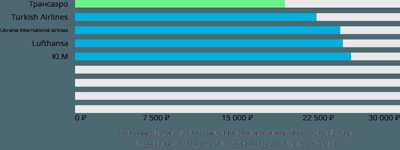 Динамика цен в зависимости от авиакомпании, совершающей перелёт из Лиссабона в Грузию