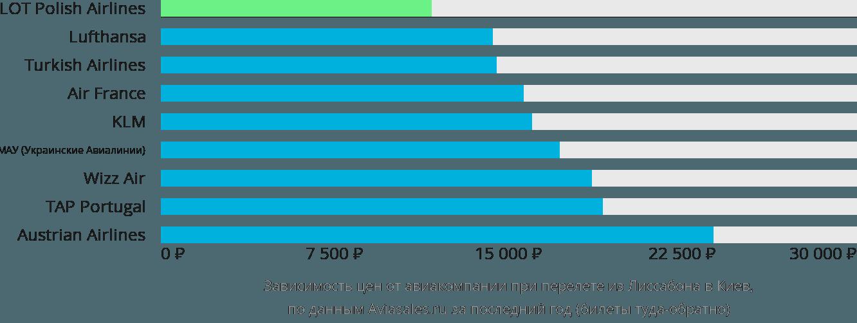 Динамика цен в зависимости от авиакомпании, совершающей перелет из Лиссабона в Киев