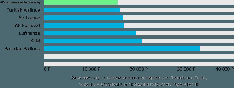 Динамика цен в зависимости от авиакомпании, совершающей перелет из Лиссабона в Львов