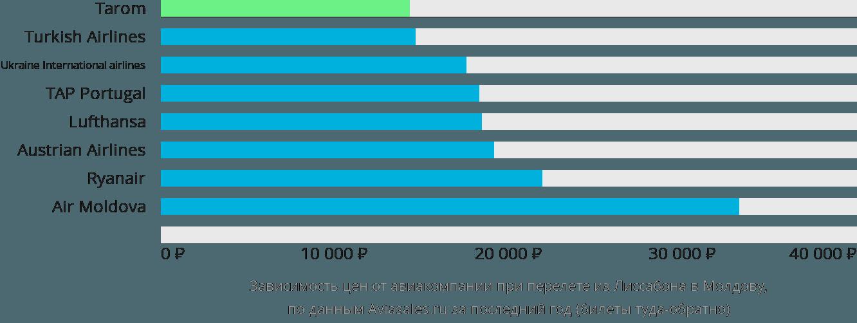 Динамика цен в зависимости от авиакомпании, совершающей перелёт из Лиссабона в Молдову