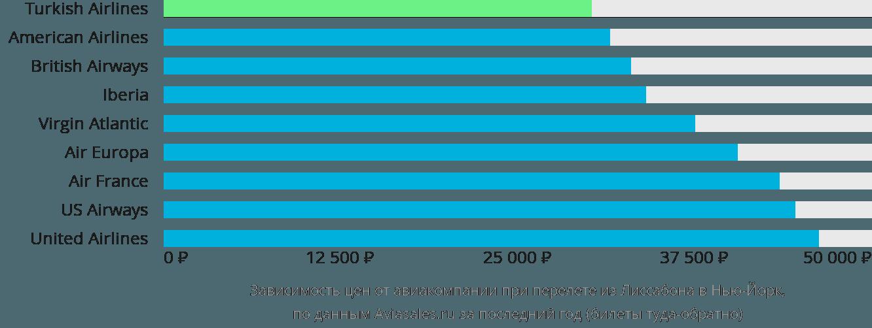 Динамика цен в зависимости от авиакомпании, совершающей перелет из Лиссабона в Нью-Йорк