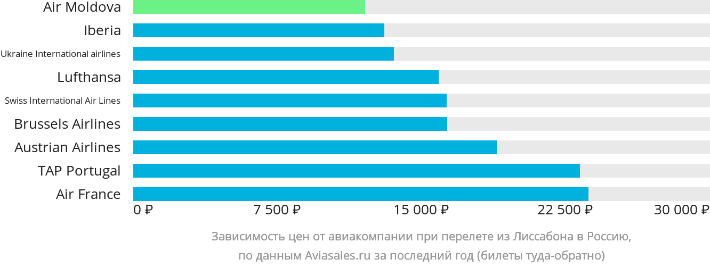 Динамика цен в зависимости от авиакомпании, совершающей перелёт из Лиссабона в Россию