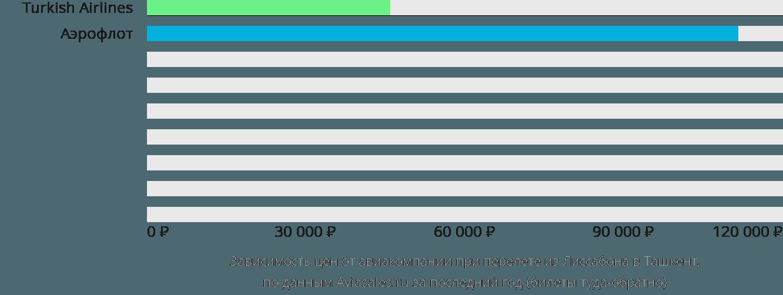 Динамика цен в зависимости от авиакомпании, совершающей перелет из Лиссабона в Ташкент