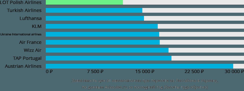 Динамика цен в зависимости от авиакомпании, совершающей перелет из Лиссабона в Украину