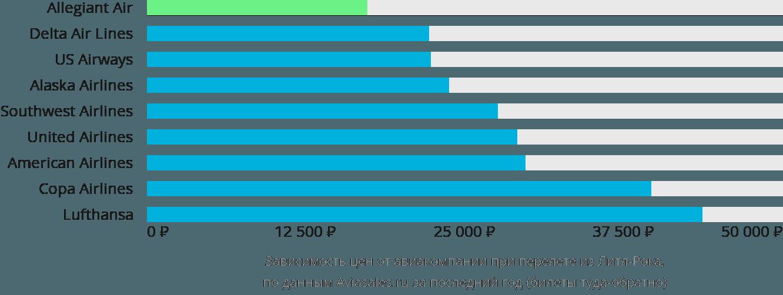Динамика цен в зависимости от авиакомпании, совершающей перелет из Литл-Рока