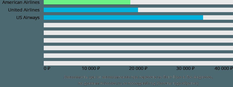 Динамика цен в зависимости от авиакомпании, совершающей перелет из Литл-Рока в Лос-Анджелес