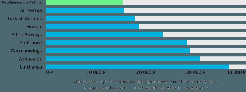Динамика цен в зависимости от авиакомпании, совершающей перелет из Любляны в Россию